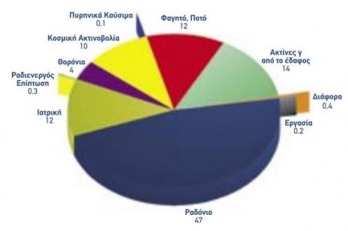 radonio aktinovolia