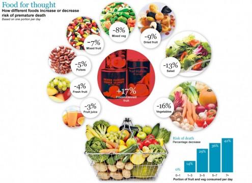fruits vegetabes meionoun