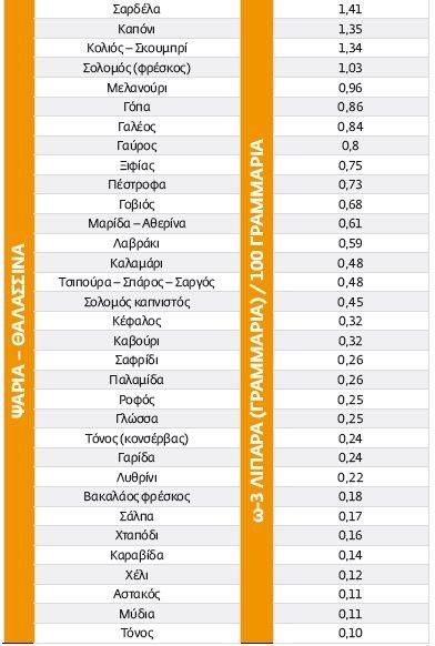 psaria 5-omega-3