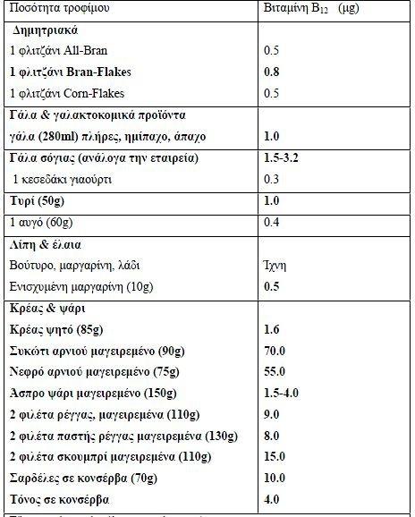 bitamin b12